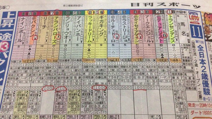【競馬予想】全日本2歳優駿