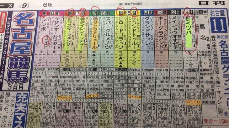 【競馬予想】名古屋グランプリ サクラアリュール